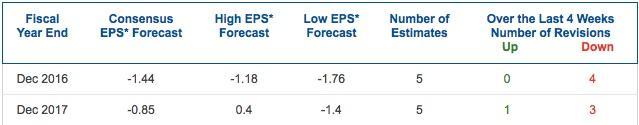 GPRO EPS Forecast