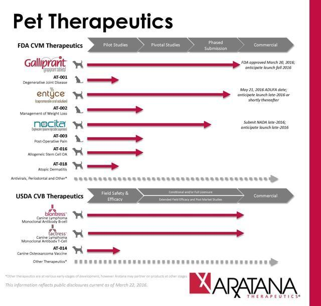6 Biopharma Stock Is For The Dogs Why That Is A Good