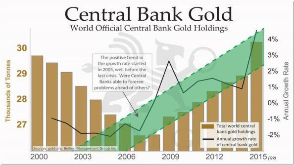 900x506xCentral-Bank-Gold.jpg.pagespeed.ic.QNzcwKipf2