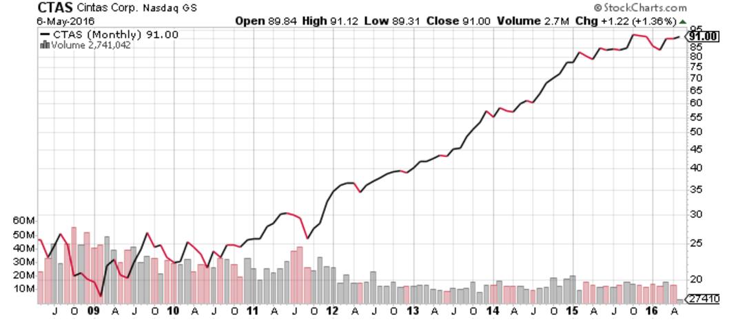 Cintas Corporation - Great Company, Overvalued Stock - Cintas