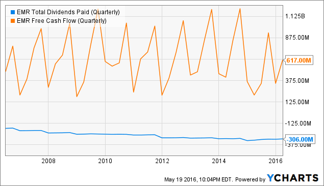 EMR Total Dividends Paid (Quarterly) Chart