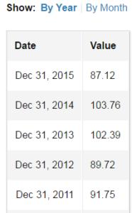 S&P earnings