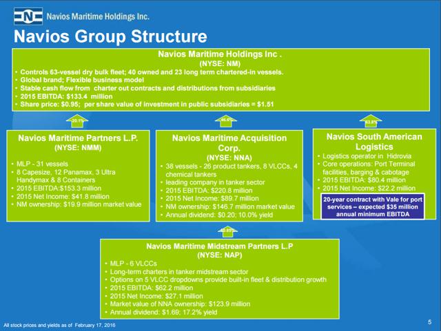 Understanding Navios Maritime Holdings Complex Structure Navios