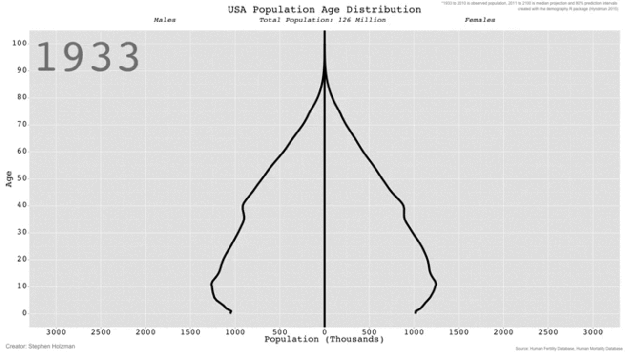 US Age Distribution-numbers