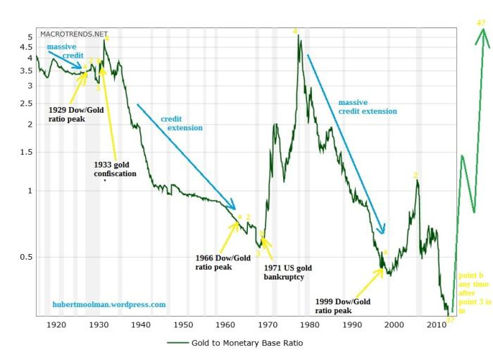 Above Is A Chart From Macrotrends That Shows The Ratio Of Gold Price To St Louis Adjusted Monetary Base Back 1918