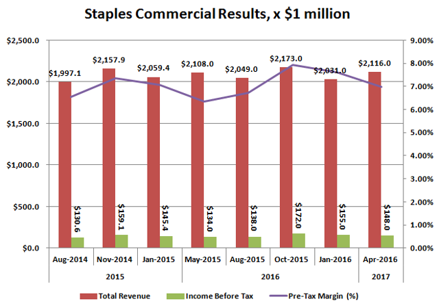 Staples Commercial Business