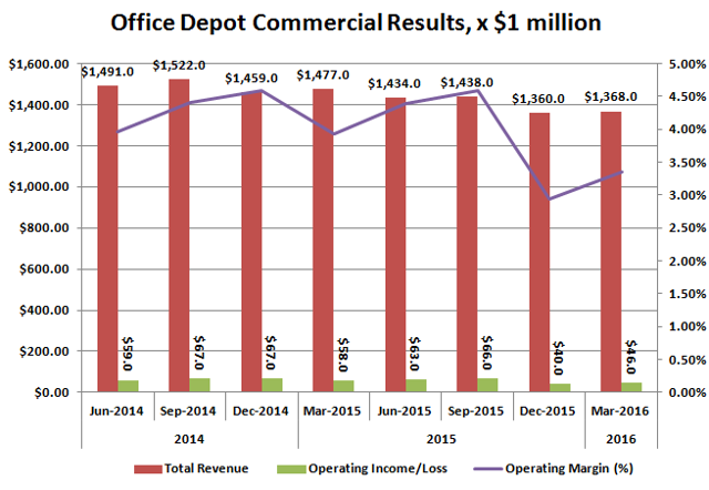 Office Depot Commercial Business
