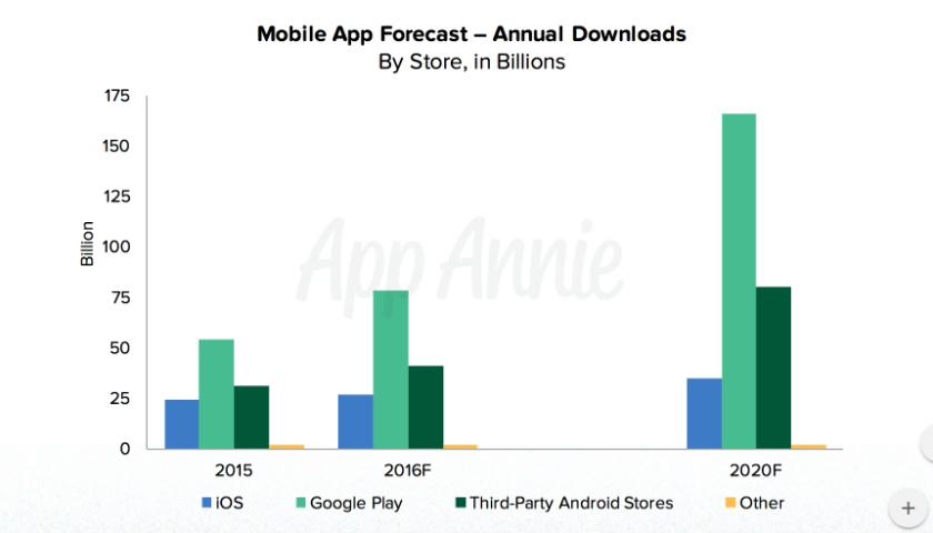 Google: Instant Apps Technology A Game Changer - Alphabet Inc
