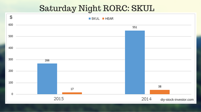 Skullcandy and Turtle Beach Return on Research Capital for 2015