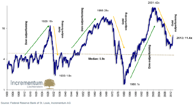 THE GOLD CYCLE: GOLD IS GOOD THROUGH 2019. HISTORICAL STUDY OF GOLD PRICES, WITH A CONCLUSION ...