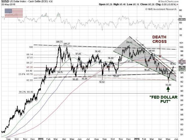 U.S> Dollar Index Technical Chart