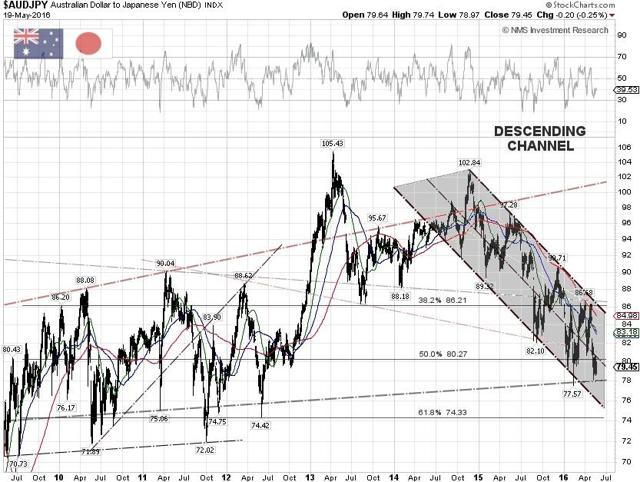 AUD/JPY Techncial Chart