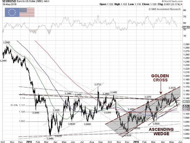 EUR/USD Techncial Chart