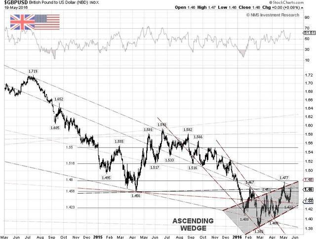 GBP/USD Techncial Chart