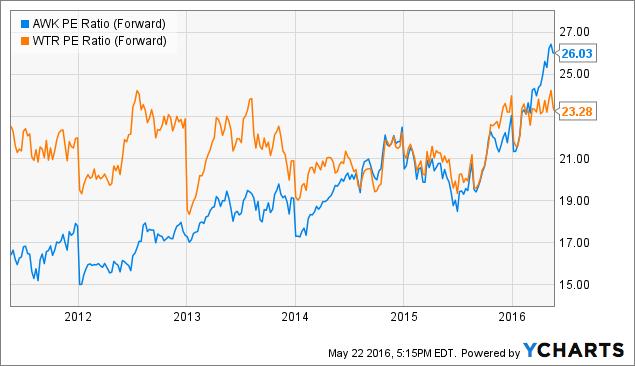 AWK PE Ratio (Forward) Chart