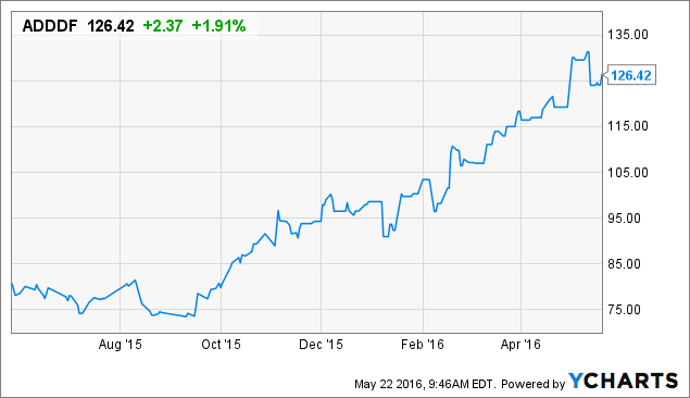 Should You Invest In Sports Powerhouse Adidas Adidas Ag Adr