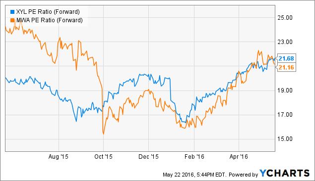 XYL PE Ratio (Forward) Chart