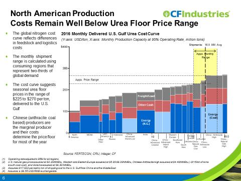 Source: CF Industries Presentation