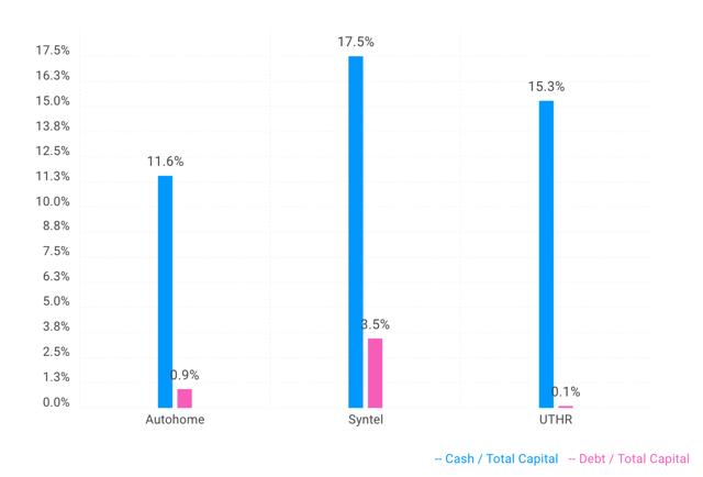 screener - capital ratios