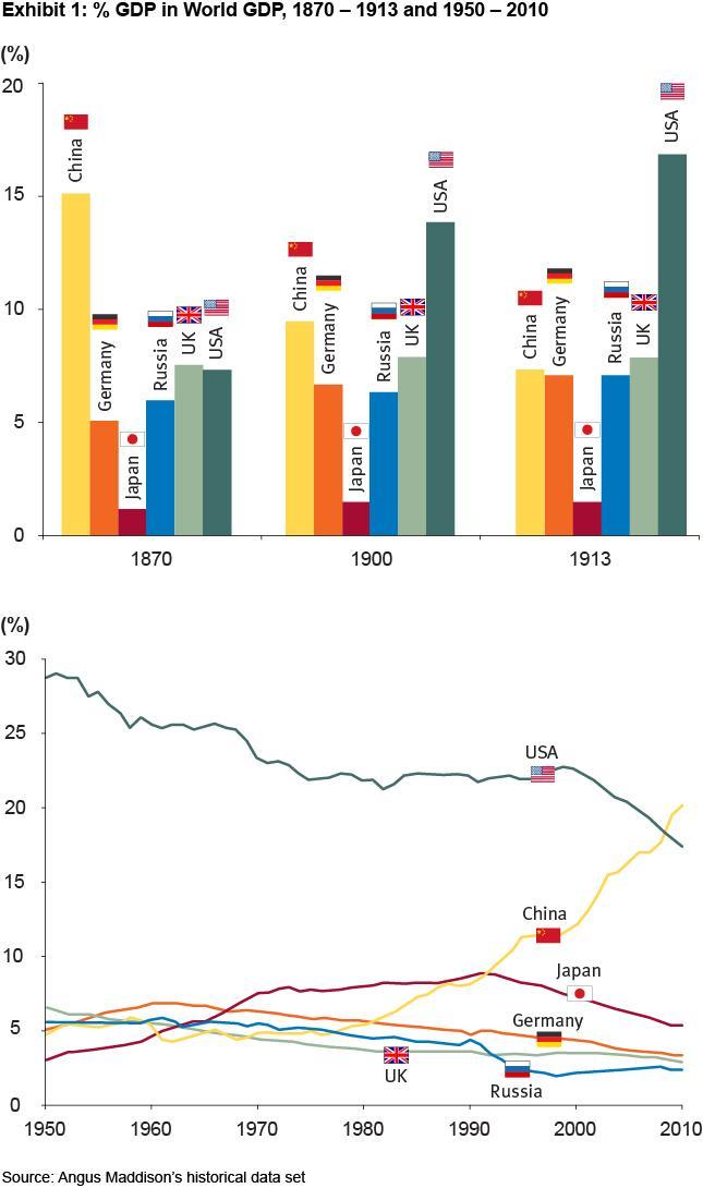 Globalization Past Present And Future Seeking Alpha