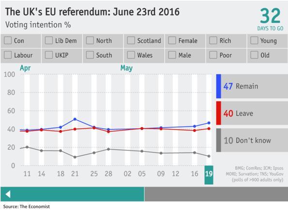 United Kingdom European Union Referendum Chart