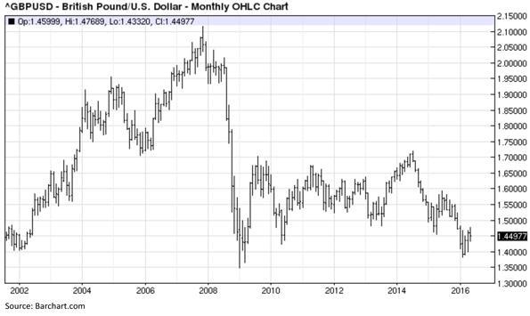 British Pound versus United States Dollar - Monthly OHLC Chart