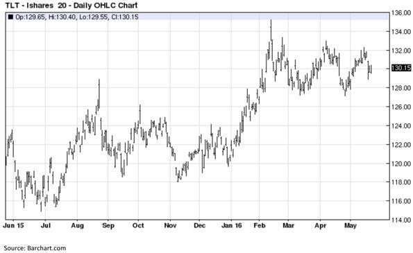 iShares Twenty Year Treasury Bond Exchange Traded Fund Chart