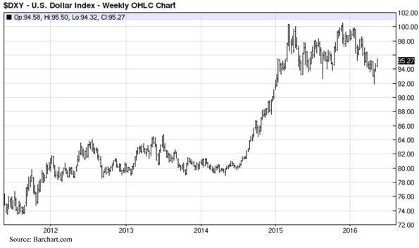 United States Dollar Index - Weekly OHLC Chart