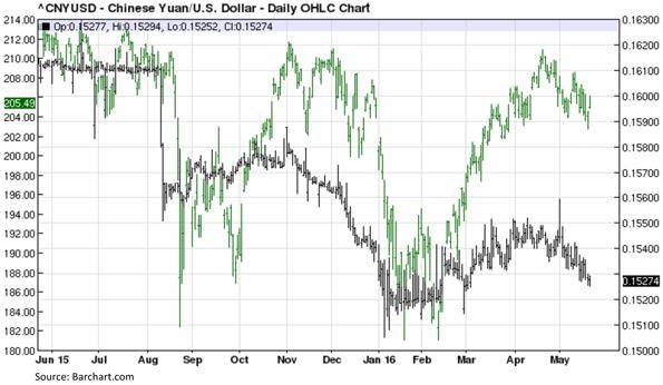 Chinese Yuan versus United States Dollar - Daily OHLC Chart