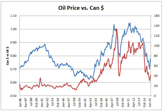 The Monthly Exchange Rate Data Is From Bank Of Canada Price Oil Department Energy