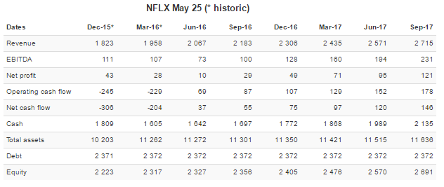 NFLX ForecastStatements.png