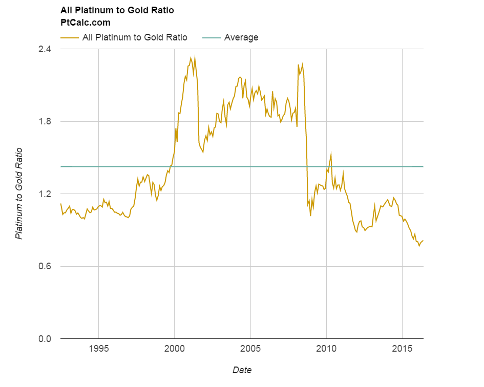 Platinum To Gold Ratio 20 Years