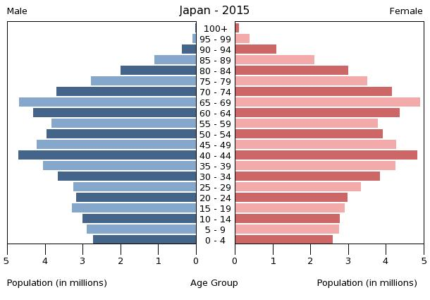 population-pyramid-of-japan-in-2015