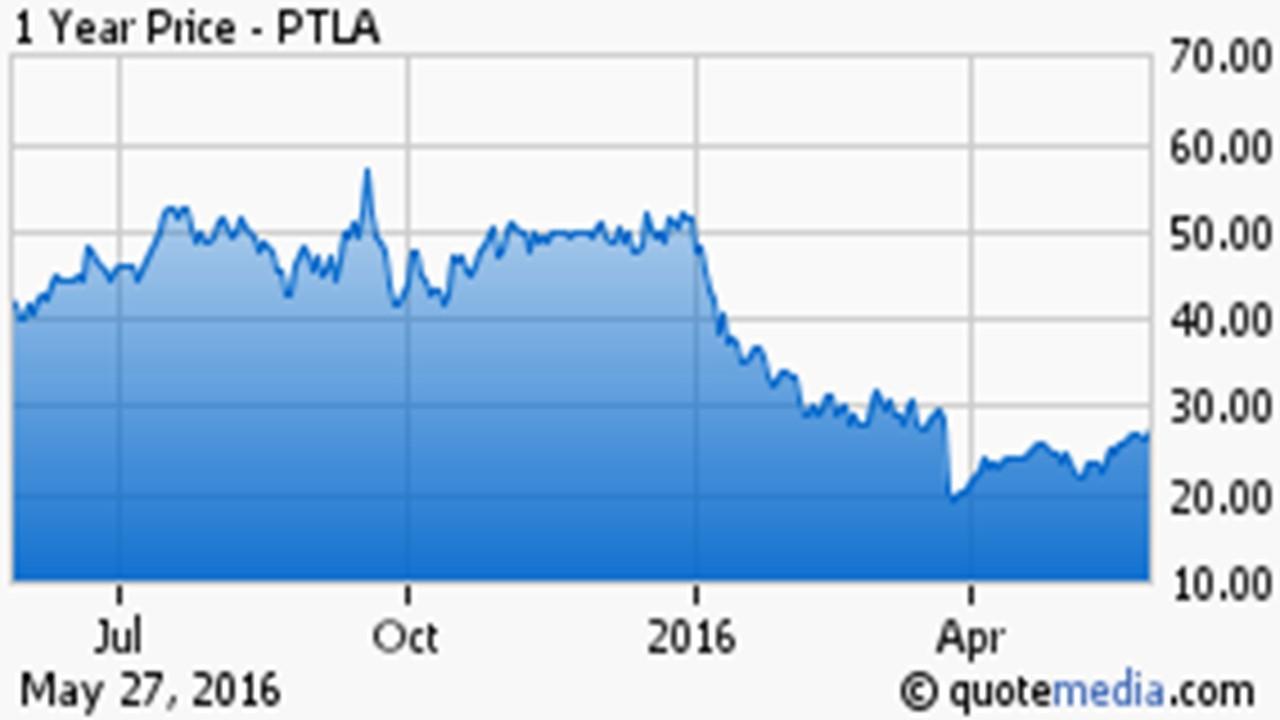 The Promise Of Portola Pharmaceuticals - Portola