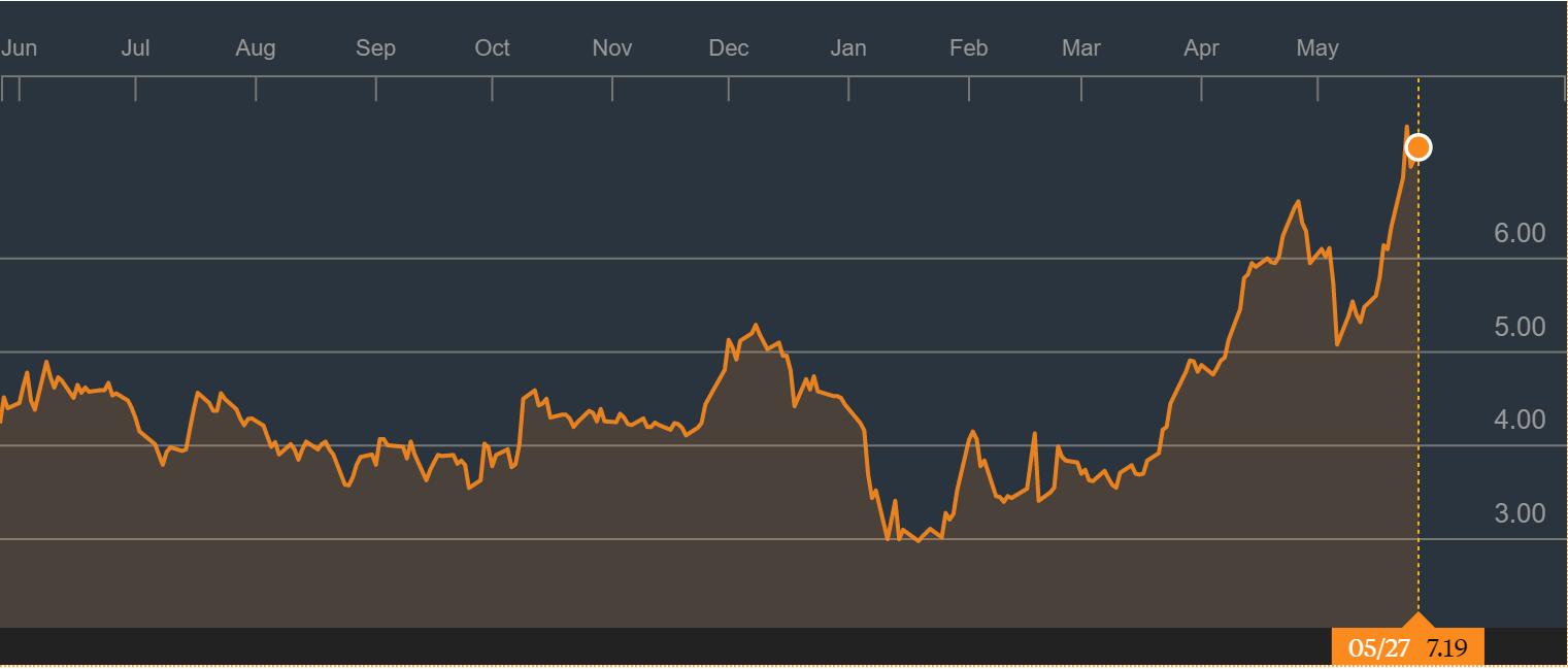 Titan Pharmaceuticals Is Still Undervalued Despite Recent Stock