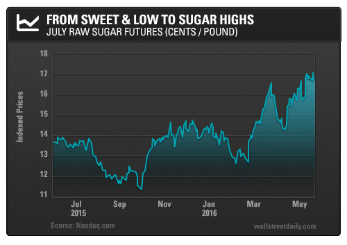 From Sweet & Low to Sugar Highs: July Raw Sugar Futures (cents/pound)