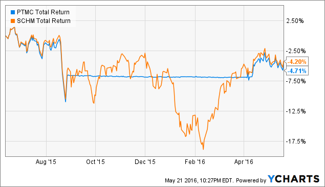 PTMC Total Return Price Chart