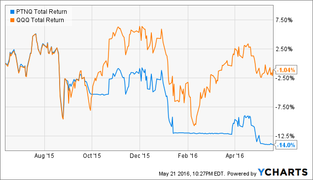 PTNQ Total Return Price Chart