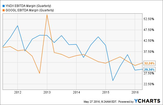 YNDX EBITDA Margin (Quarterly) Chart
