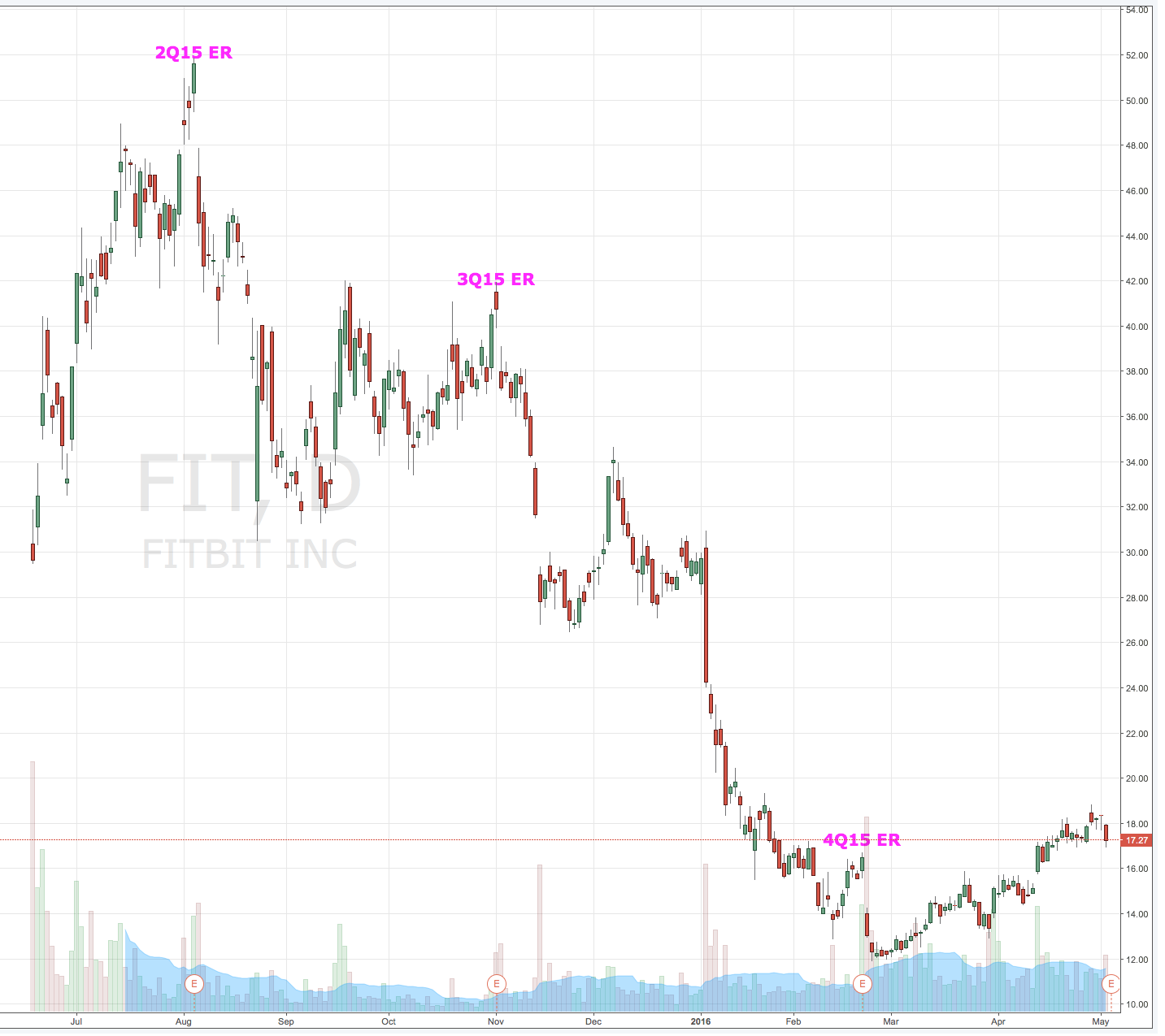 Fitbit Stock Quote Fitbit May Finally Deliver A Clean Earnings Report With A Beat And