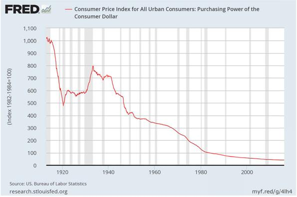 Consumer Price Index for All Urban Consumers Chart