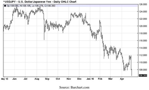 United States Dollar Japanese Yen Exchange Rate - Daily OHLC Chart