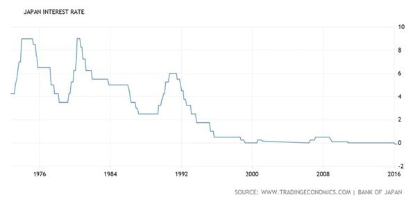 Japan Interest Rate Chart