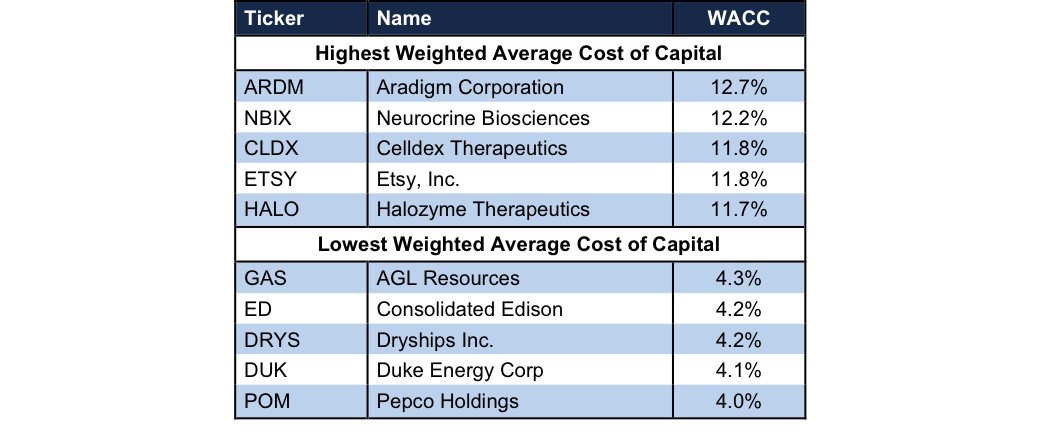 weighted average cost capital kareem construction Discount rate (percent) the interest rate at which future cash flows are discounted a good proxy for this is the weighted average cost of capital of the project low discount rates favor capital-intensive technologies with low operating costs (renewables), whereas high discount rates favor technologies with low capital costs but high operating costs (fossil fuel.