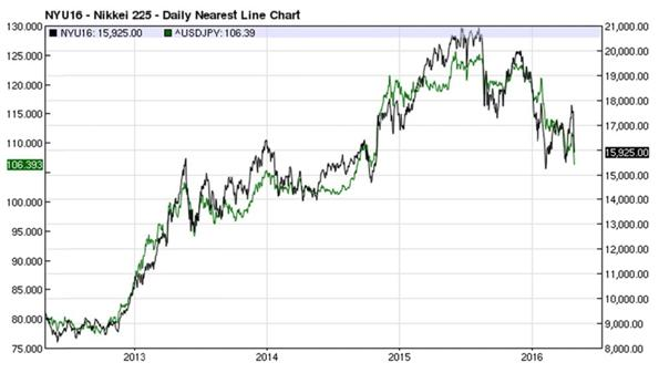Nikkei 225 Index - Daily Nearest Line Chart