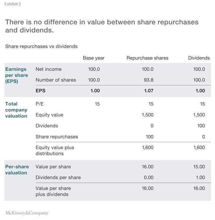 repurchase of shares Companies have been gobbling up their own shares at an exceptional rate there are good reasons to worry about this.