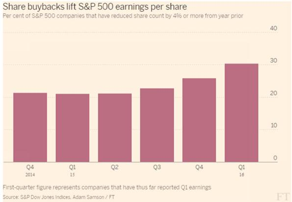 Share Buy Backs Bar Chart