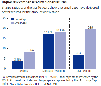 An Allocation To International Small Mid Cap Equities