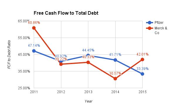 merck financial ratios