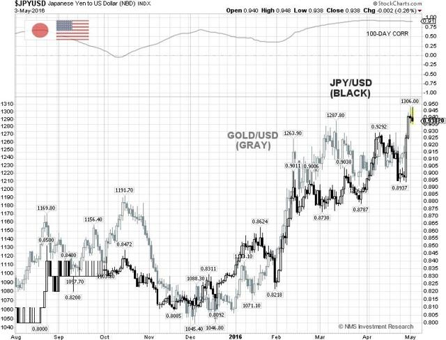 JPY/USD & Gold Charts